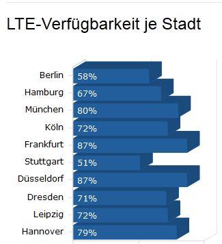 LTE-Versorgung-Staedte