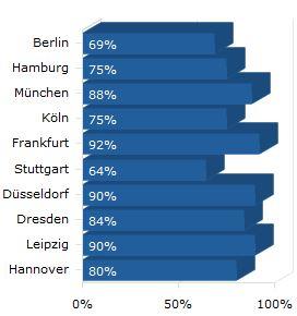 LTE-Versorgung-Städte