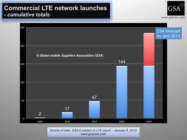 LTE-Versorgung weltweit