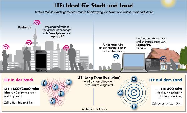 lte-versorgung-frequenzen-telekom