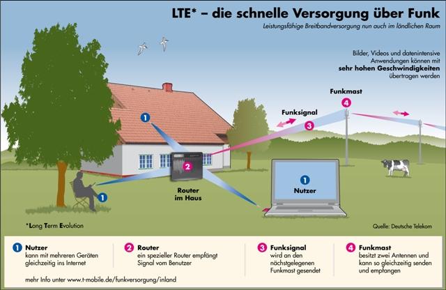 LTE-Versorgung auf dem Land mit 800-MHz (Quelle: Telekom)